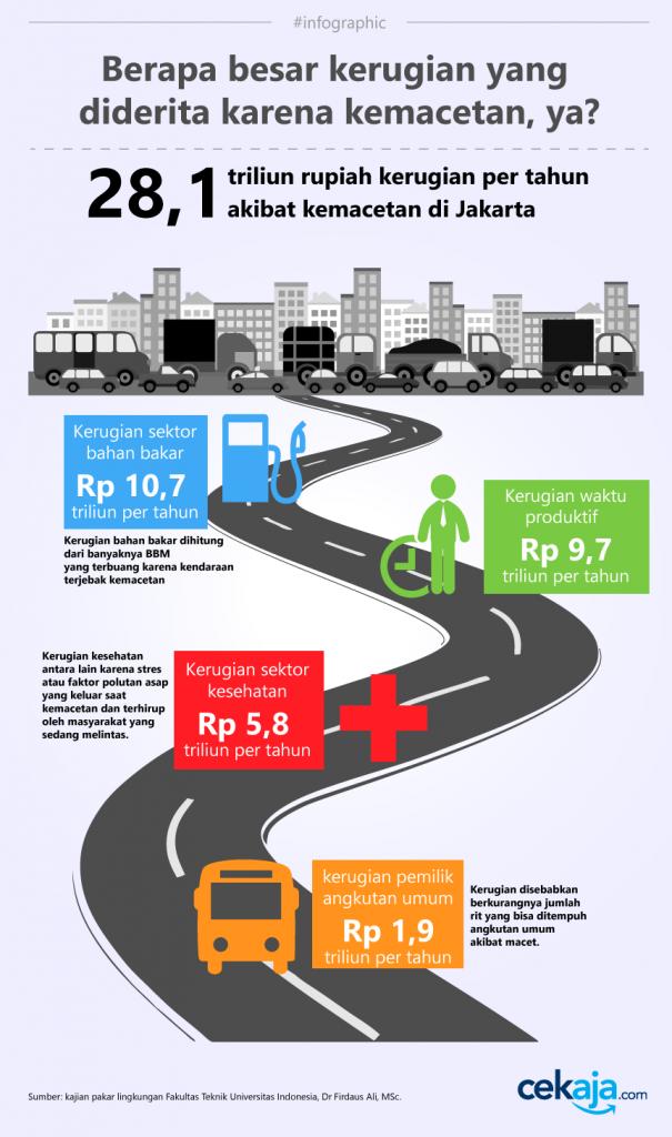infographic-macet
