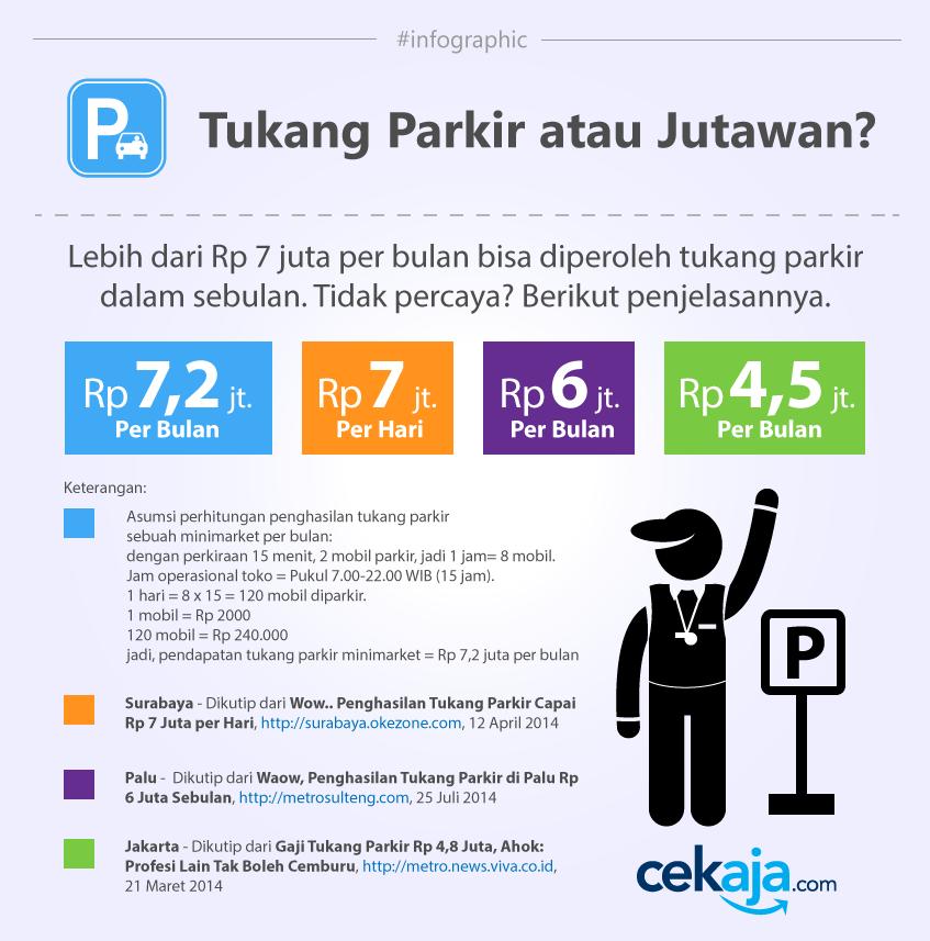 infographic-tkg-parkir