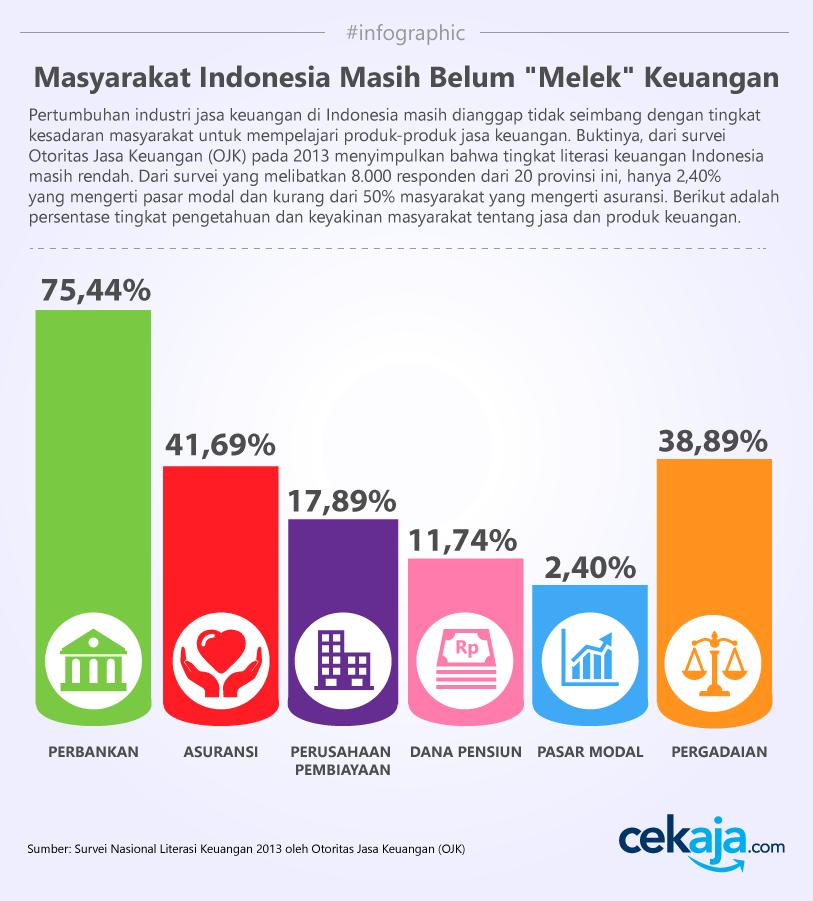 infographic-surveyOJK
