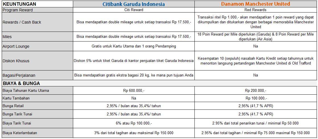 Kartu Kredit Citibank - Kartu Kredit Danamon - CekAja.com
