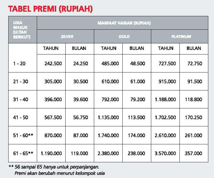 Tabel Asuransi Kesehatan Prudential - CekAja