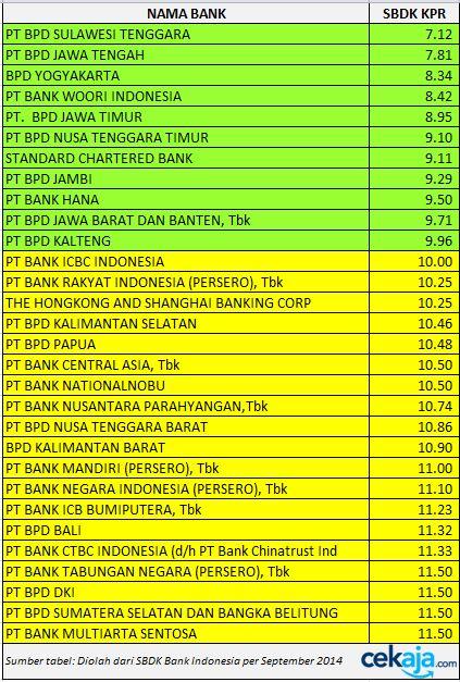 Suku Bunga Dasar Kredit KPR -CekAja.com