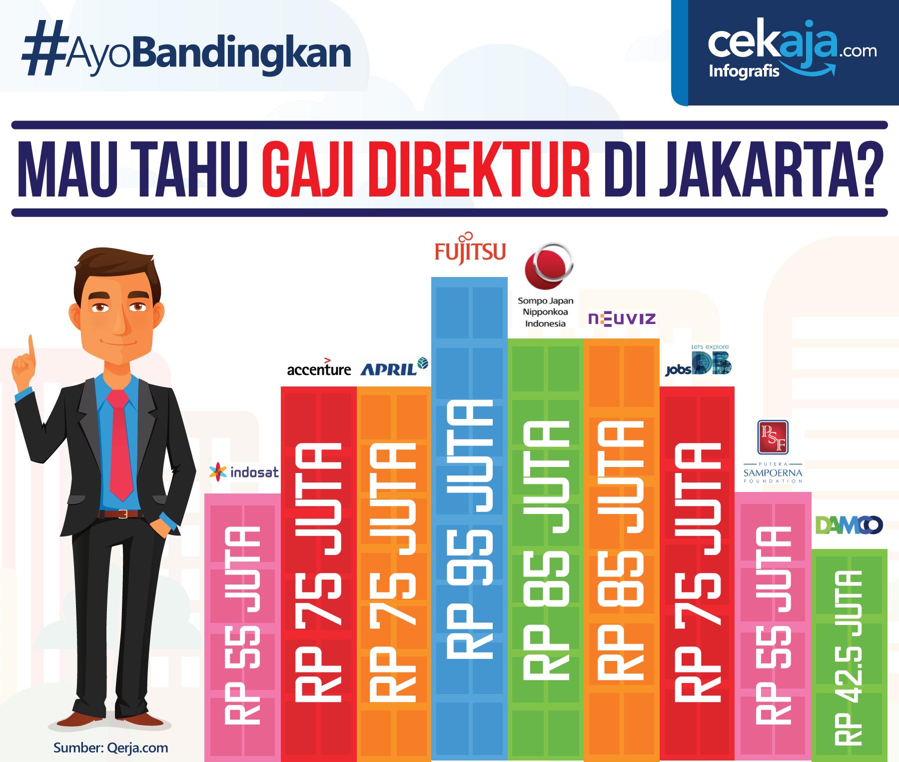 infografis gaji direktur di Jakarta - CekAja