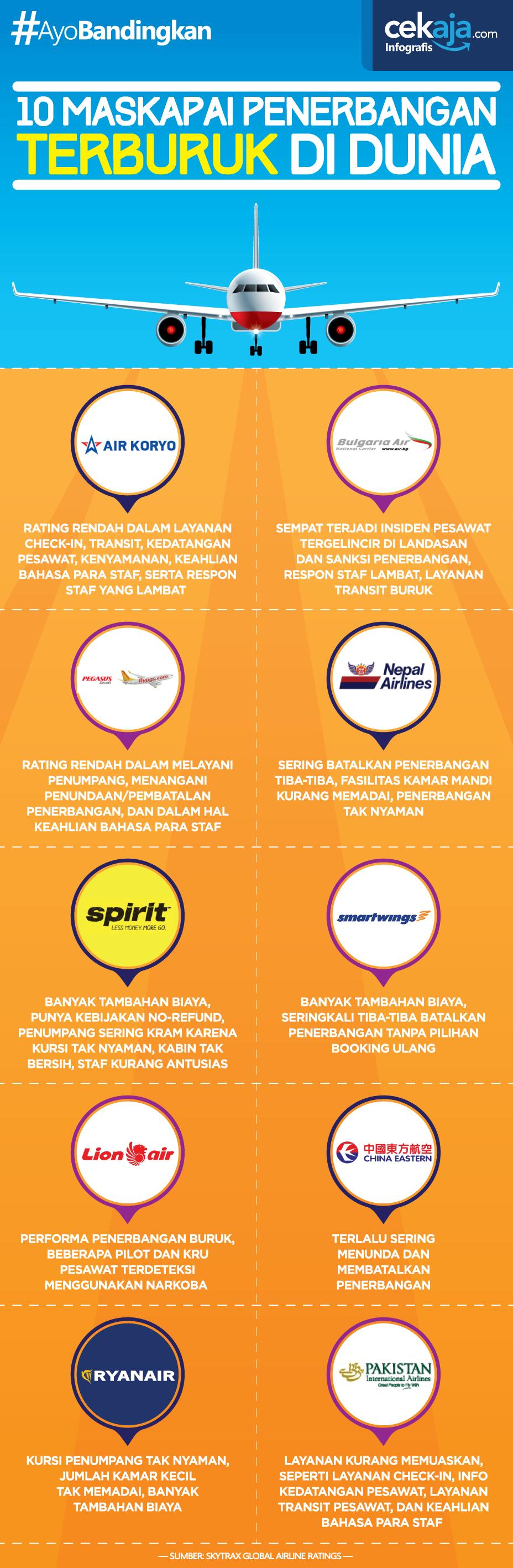 INFOGRAFIS Maskapai Penerbangan Terburuk di Dunia - CekAja