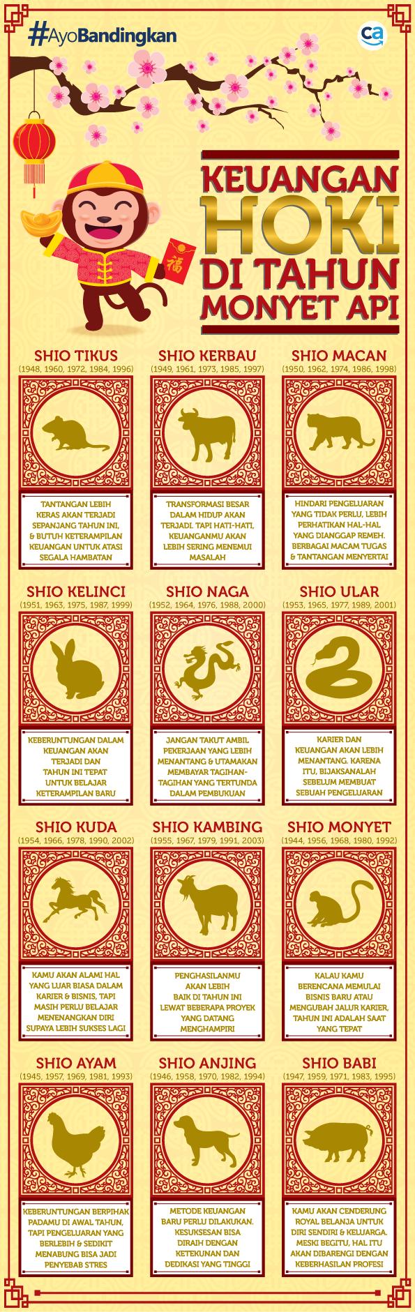 infografis shio di tahun monyet api - CekAja.com