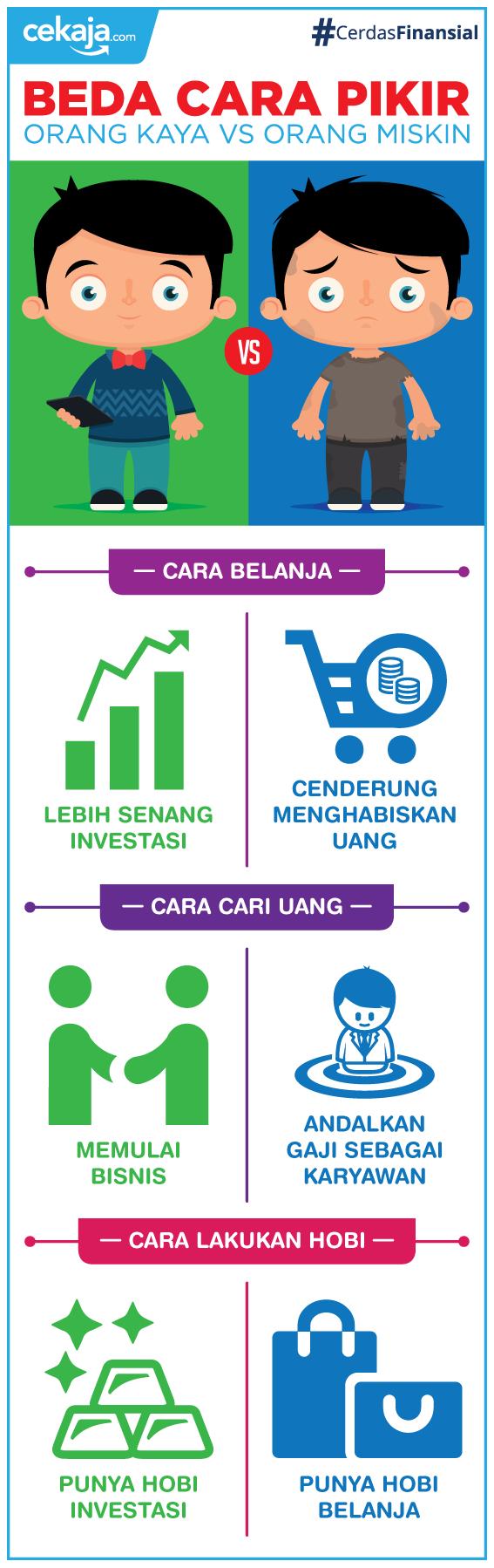 infografis-beda orang kaya dan miskin - CekAja.com