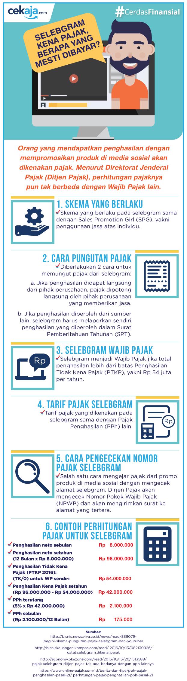 infografis-pajak selebgram - CekAja.com