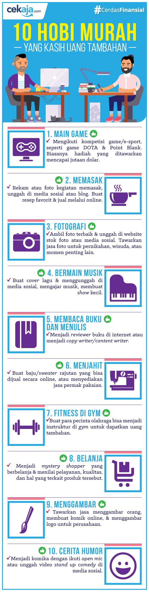 infografis-hobi penghasilan tambahan - CekAja.com
