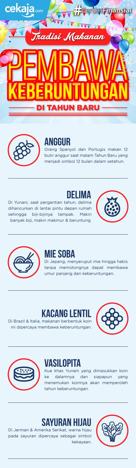 infografis_makanan pembawa keberuntungan - CekAja.com