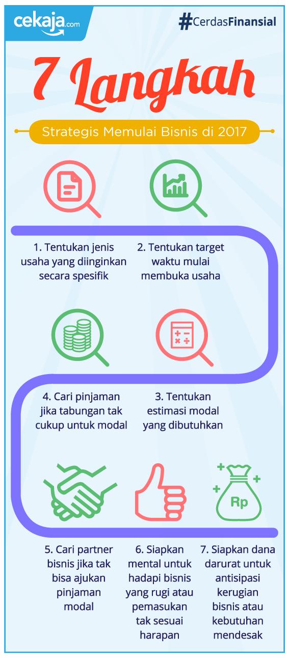 infografis_strategi memulai bisnis - CekAja.com
