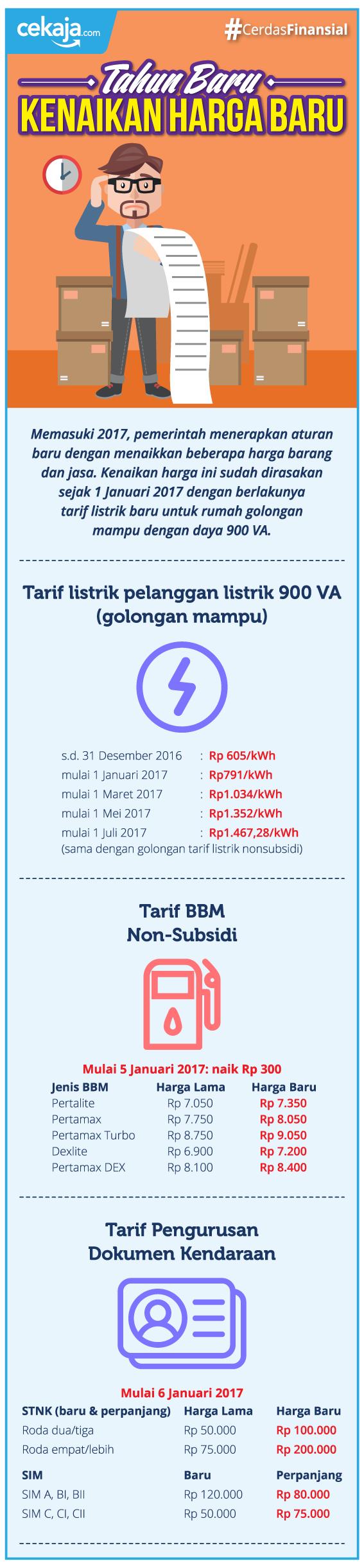 INFOGRAFIS_kenaikan harga 2017 - CekAja.com