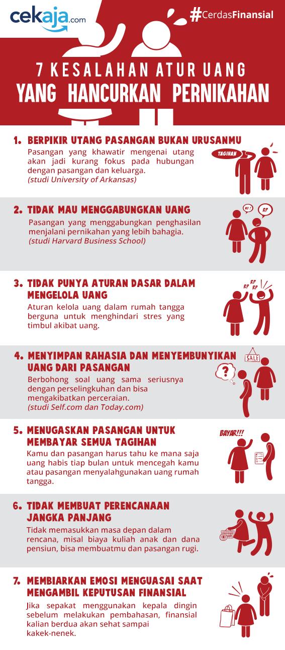 INFOGRAFIS-kesalahan mengatur uang dalam pernikahan - CekAja.com