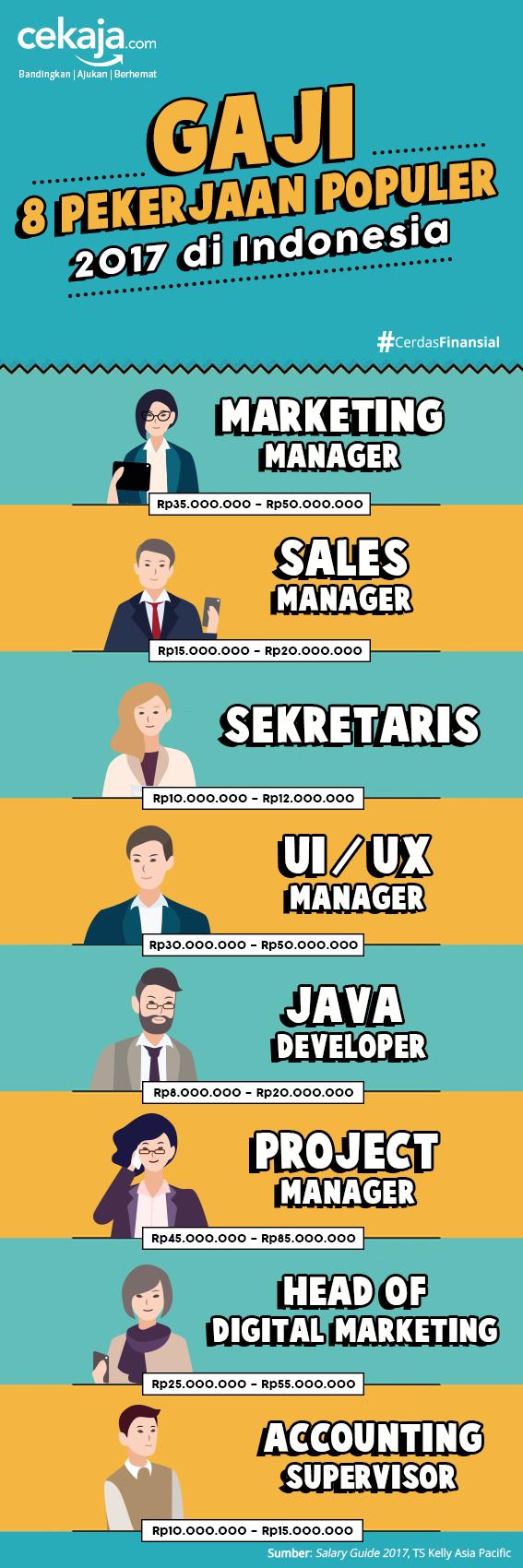 infografis pekerjaan populer 2017 - CekAja.com