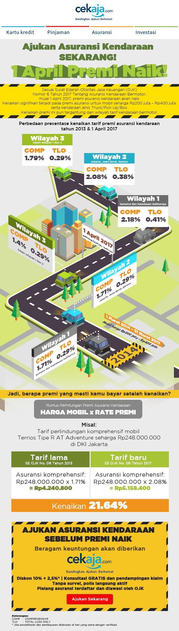 infografis kenaikan premi asuransi kendaraan 2017 - CekAja.com