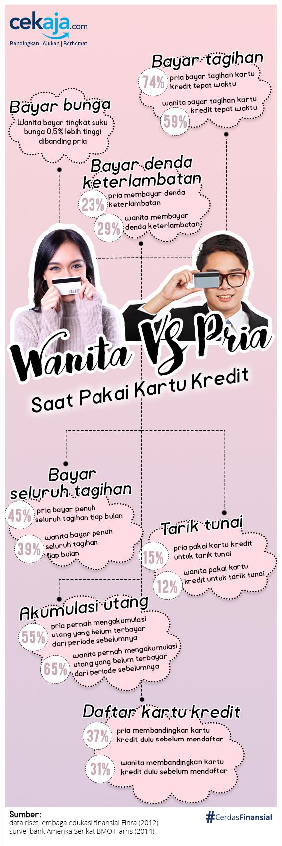 infografis kartu kredit pria wanita - CekAja.com