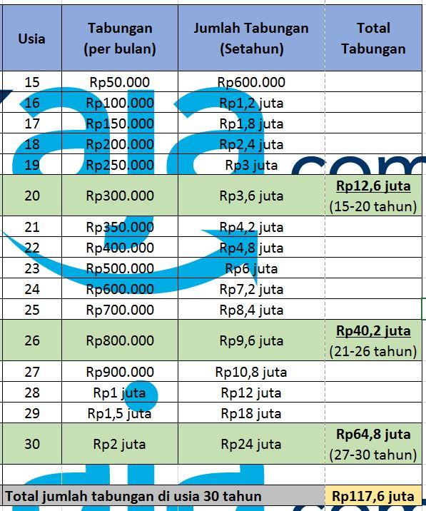 Tabel Tabungan - Cara Kaya ala CekAja.com